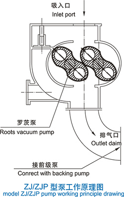 there are three gas outlet ports that are in left, right and under pump  house  it is convenient for consumer installing