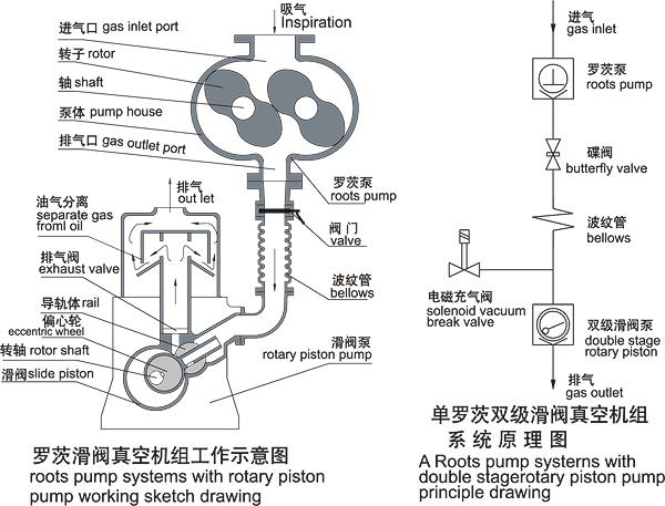 单罗茨双级滑阀真空机组主要性能参数表