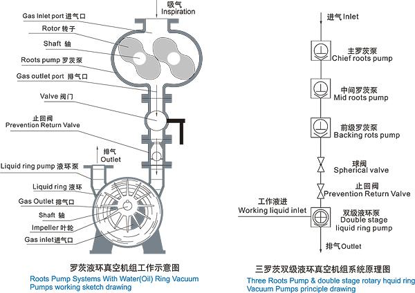 china madebao vacuum pump, liquid ring vacuum pumps, water ring vacuum pump,  piston vacuum pump manufacturer, supplier