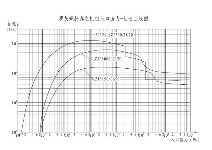 罗茨螺杆真空泵机组抽速曲线图